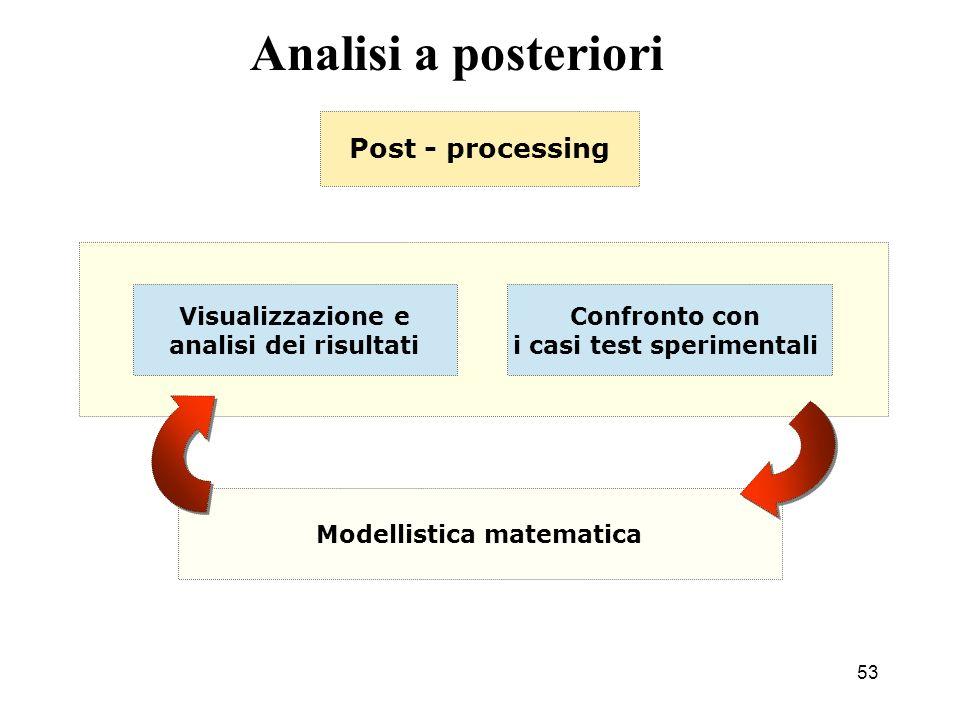 i casi test sperimentali Modellistica matematica