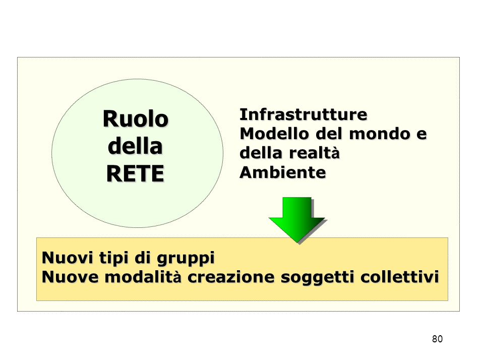 Ruolo della RETE Infrastrutture Modello del mondo e della realtà
