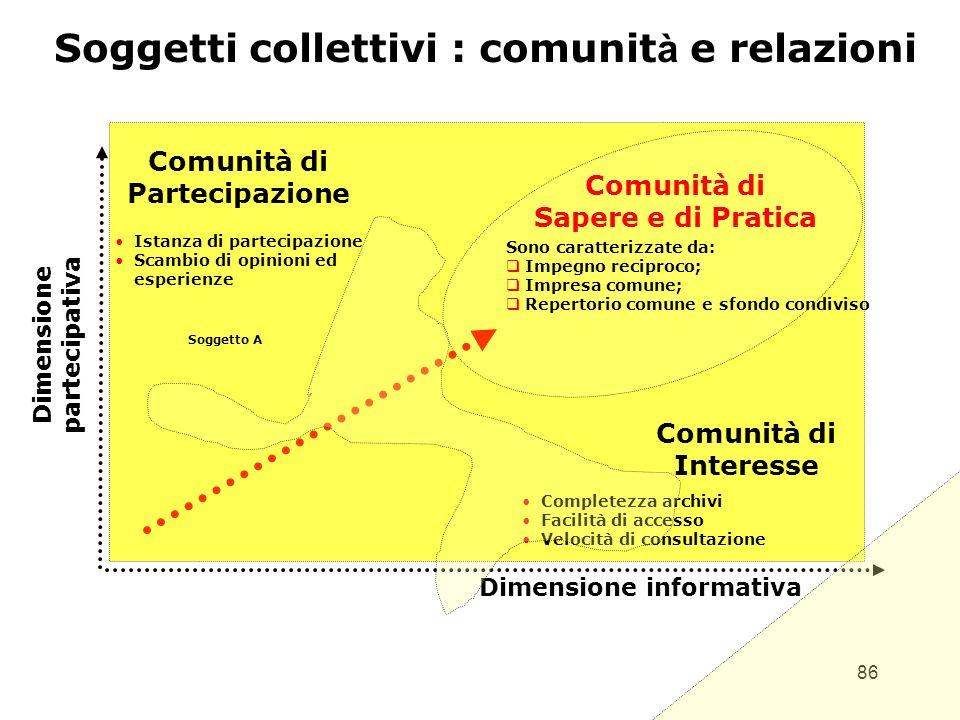 Soggetti collettivi : comunità e relazioni