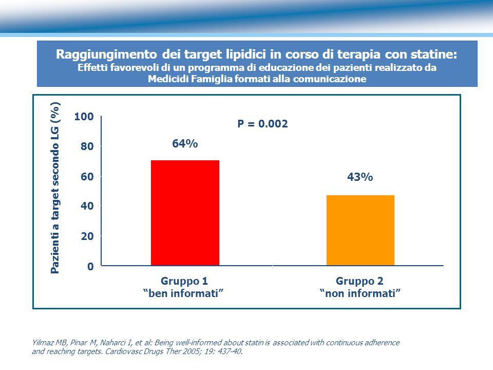 Pazienti a target secondo LG (%)