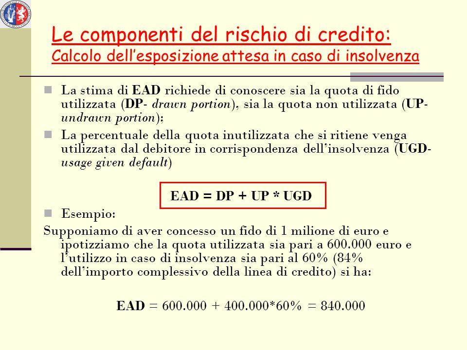 Le componenti del rischio di credito: Calcolo dell'esposizione attesa in caso di insolvenza