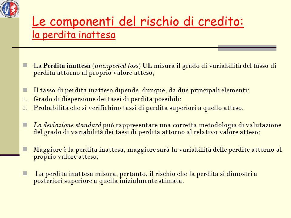 Le componenti del rischio di credito: la perdita inattesa