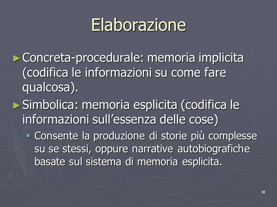 Elaborazione Concreta-procedurale: memoria implicita (codifica le informazioni su come fare qualcosa).