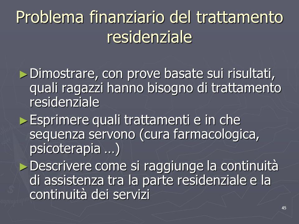 Problema finanziario del trattamento residenziale