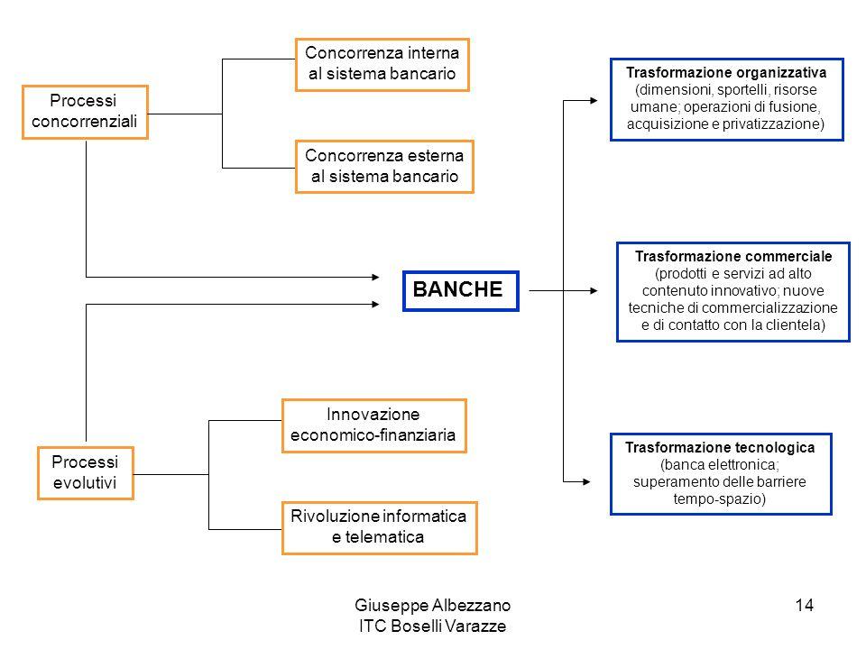 BANCHE Concorrenza interna al sistema bancario Processi concorrenziali