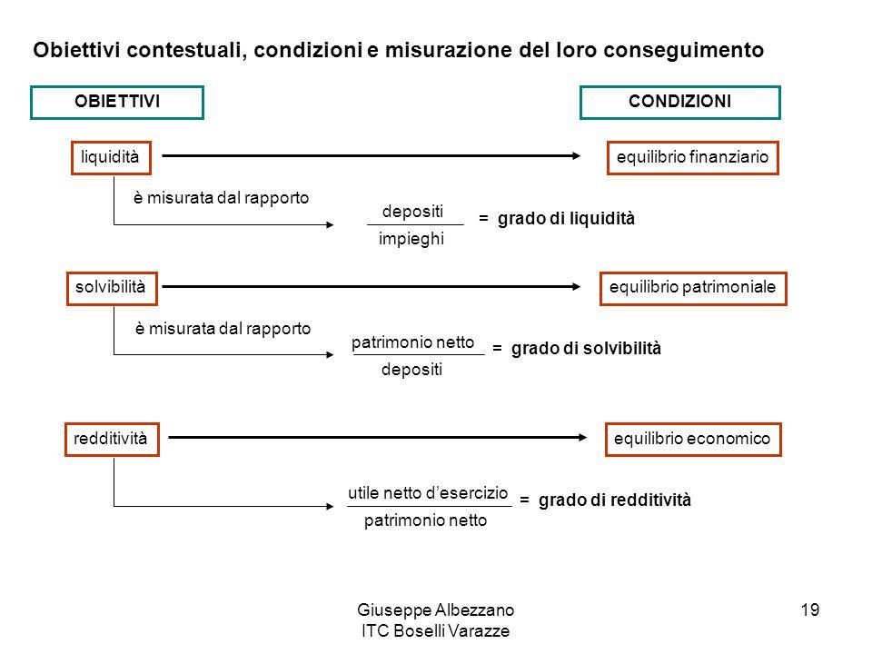 Obiettivi contestuali, condizioni e misurazione del loro conseguimento