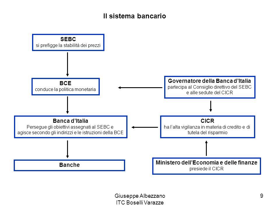 Il sistema bancario SEBC Governatore della Banca d'Italia BCE