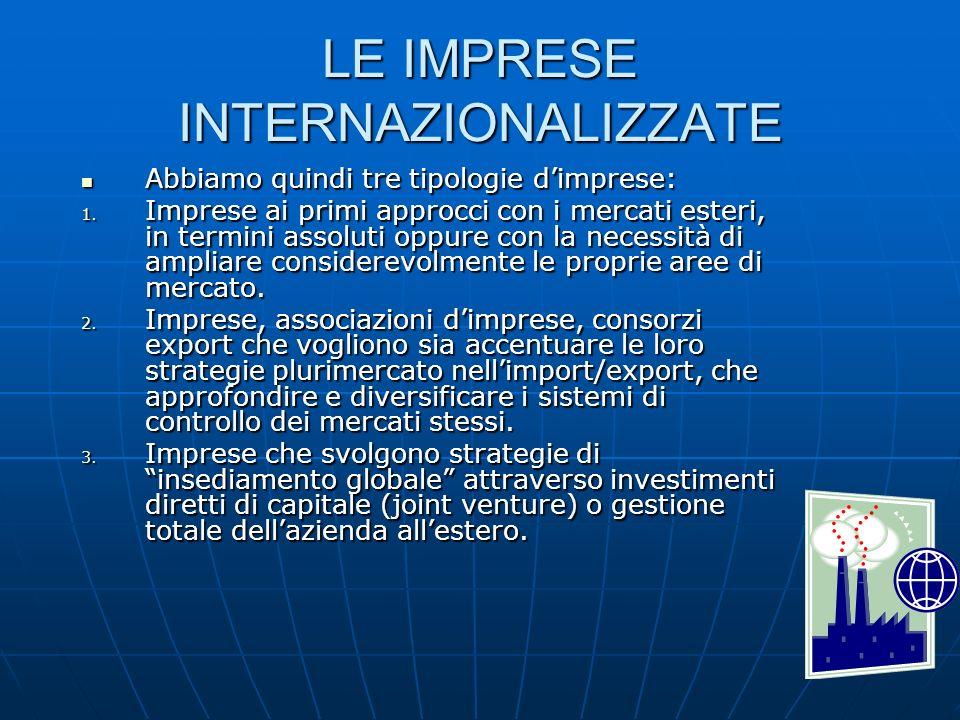 LE IMPRESE INTERNAZIONALIZZATE