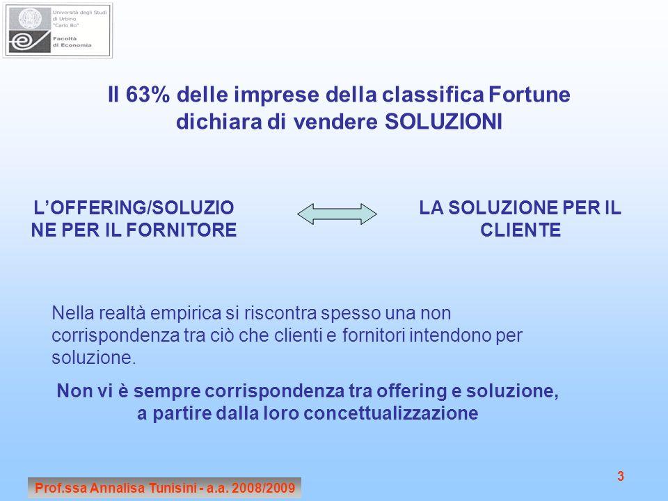 Il 63% delle imprese della classifica Fortune dichiara di vendere SOLUZIONI