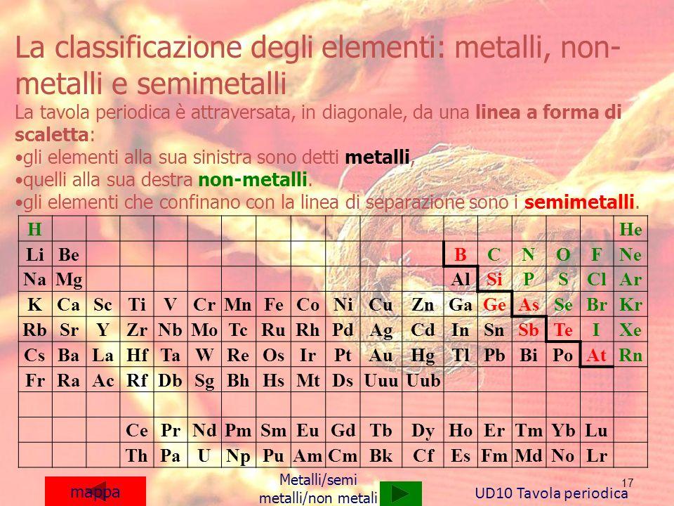 La classificazione degli elementi: metalli, non-metalli e semimetalli