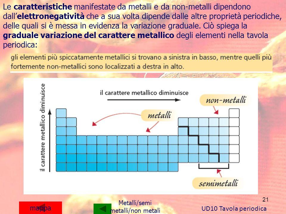 Le caratteristiche manifestate da metalli e da non-metalli dipendono dall'elettronegatività che a sua volta dipende dalle altre proprietà periodiche, delle quali si è messa in evidenza la variazione graduale. Ciò spiega la graduale variazione del carattere metallico degli elementi nella tavola periodica: