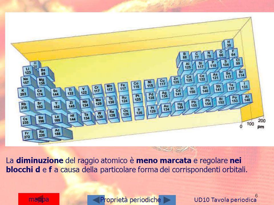 La diminuzione del raggio atomico è meno marcata e regolare nei blocchi d e f a causa della particolare forma dei corrispondenti orbitali.