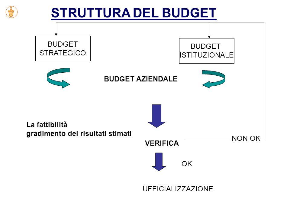 STRUTTURA DEL BUDGET BUDGET BUDGET STRATEGICO ISTITUZIONALE