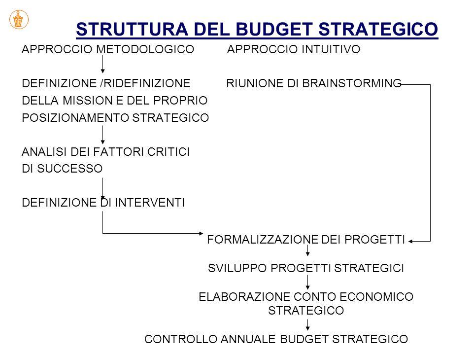 STRUTTURA DEL BUDGET STRATEGICO