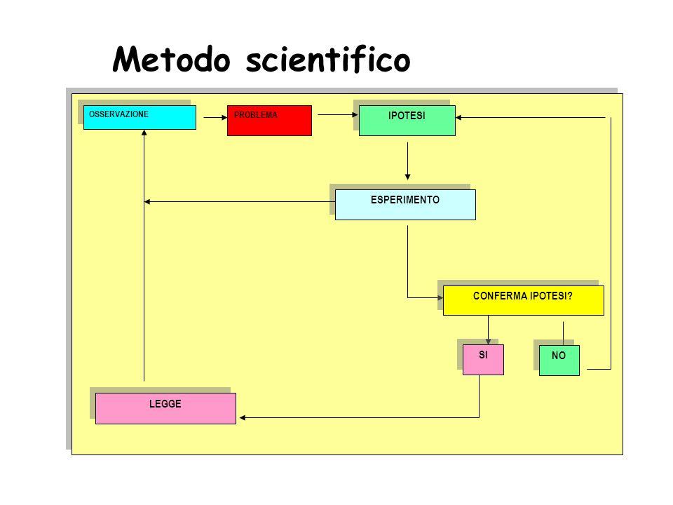 Metodo scientifico IPOTESI ESPERIMENTO CONFERMA IPOTESI SI NO LEGGE