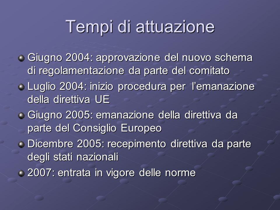 Tempi di attuazione Giugno 2004: approvazione del nuovo schema di regolamentazione da parte del comitato.