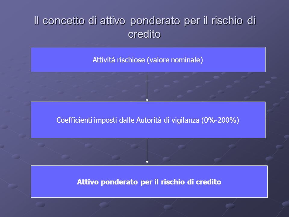 Il concetto di attivo ponderato per il rischio di credito