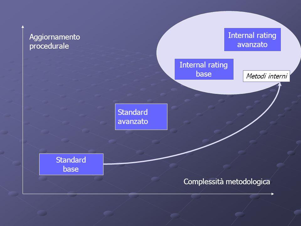 Complessità metodologica