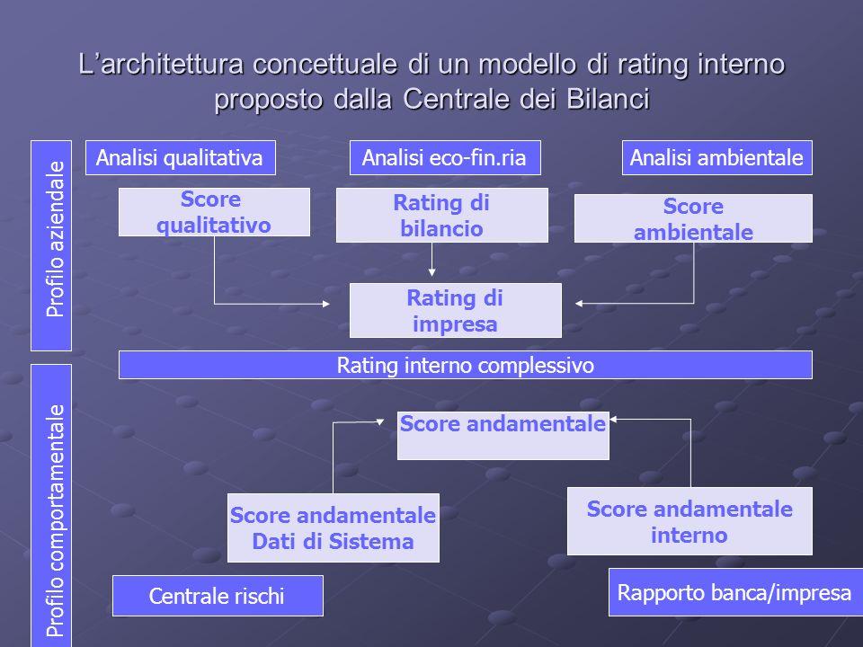 L'architettura concettuale di un modello di rating interno proposto dalla Centrale dei Bilanci