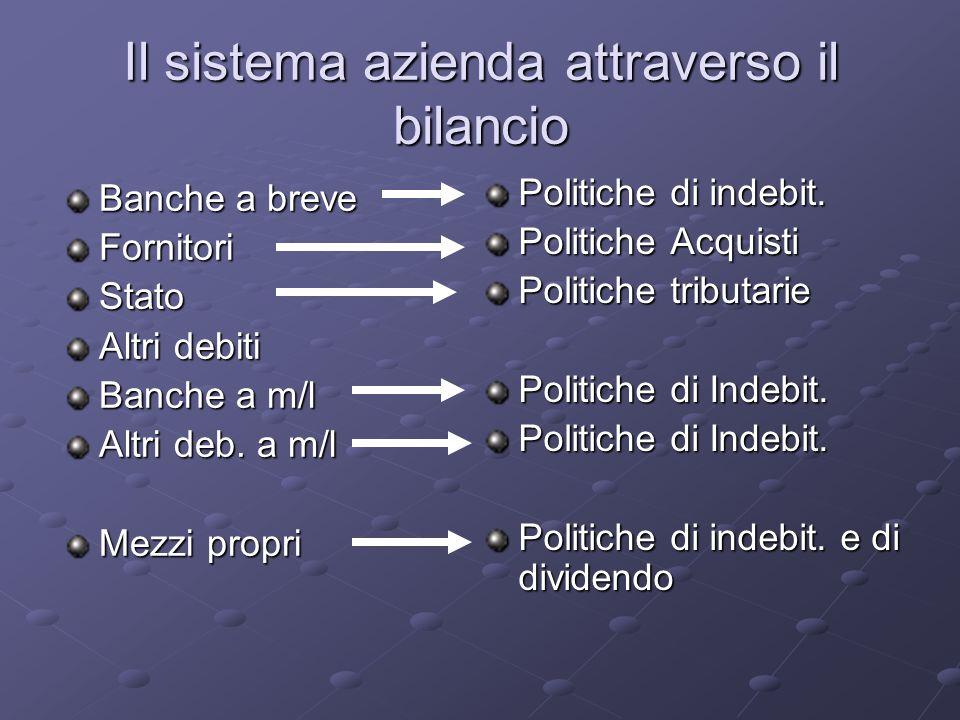 Il sistema azienda attraverso il bilancio