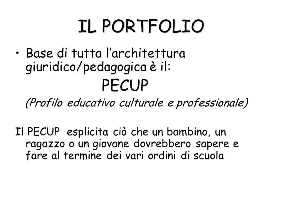 IL PORTFOLIO Base di tutta l'architettura giuridico/pedagogica è il: