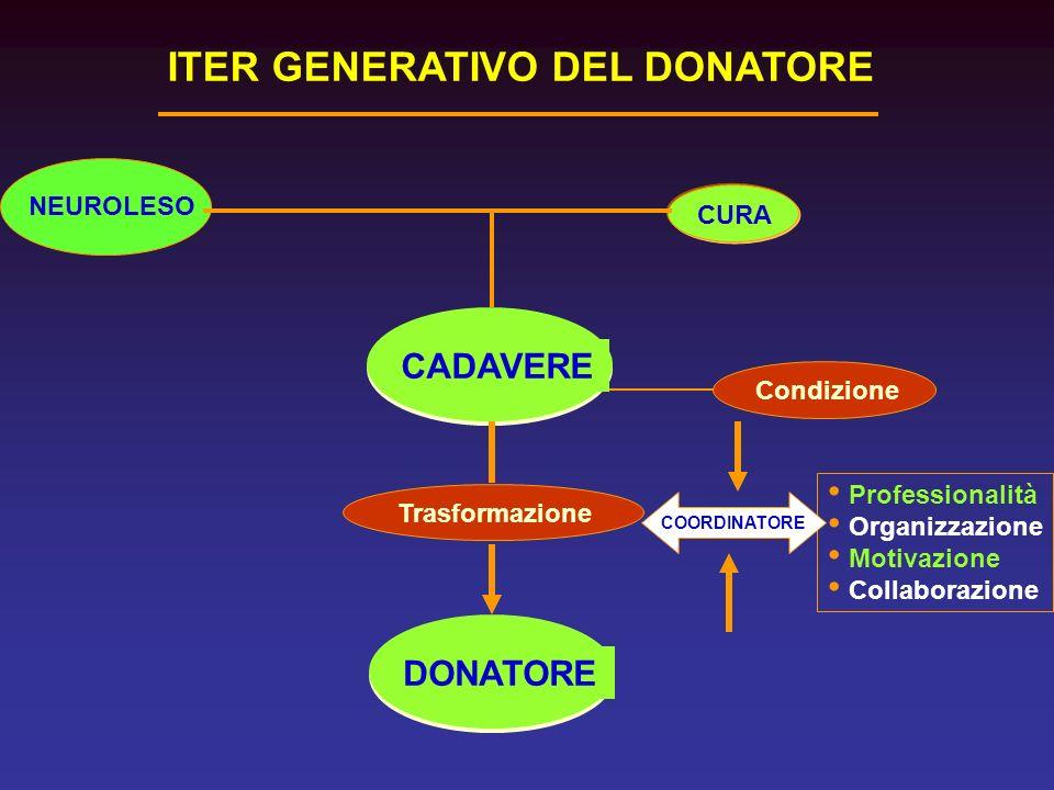 ITER GENERATIVO DEL DONATORE