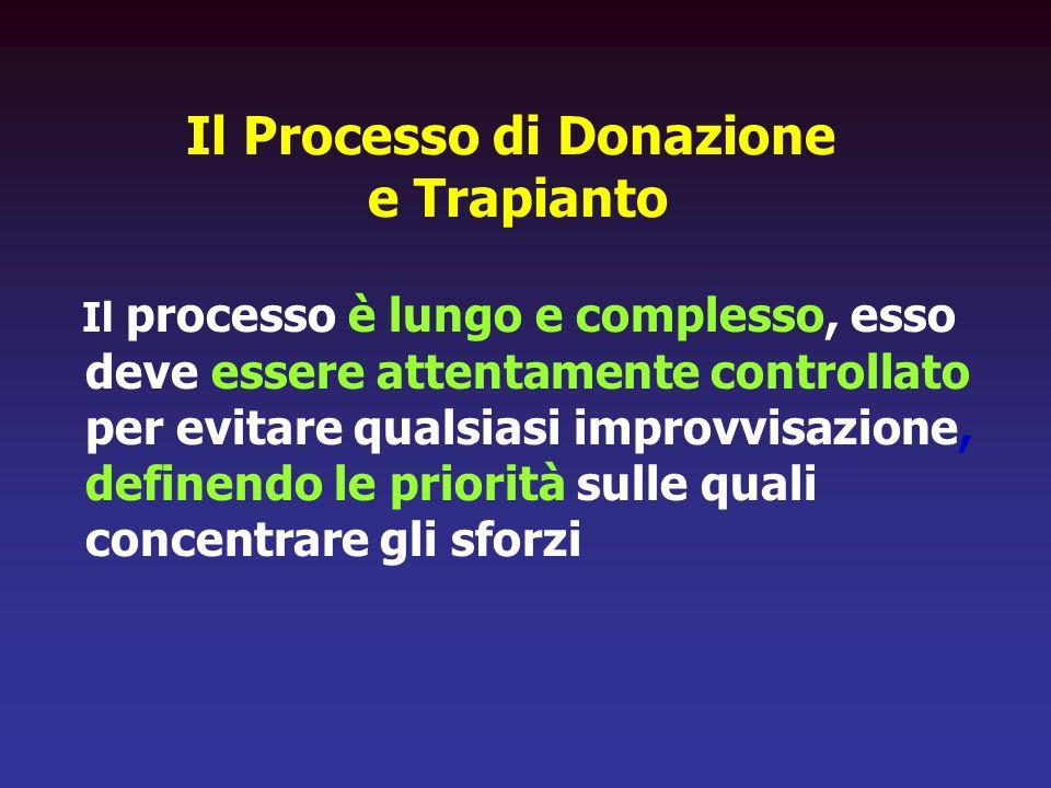 Il Processo di Donazione e Trapianto