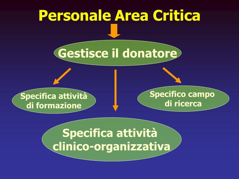 Personale Area Critica