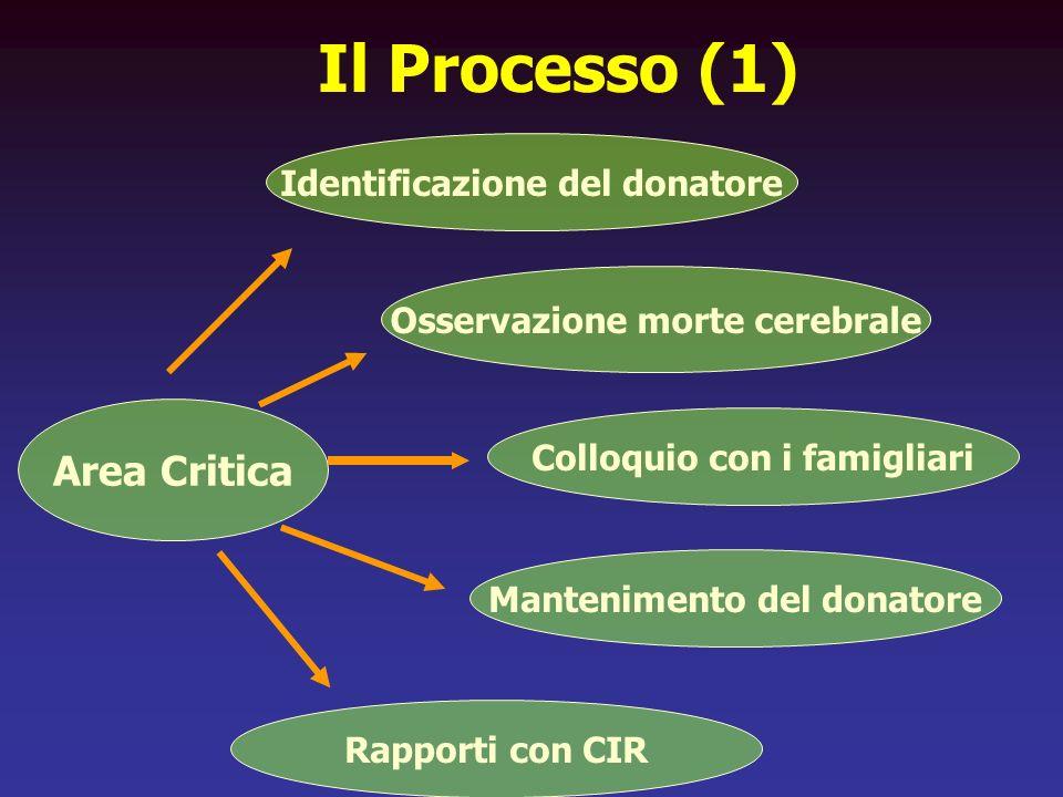 Il Processo (1) Area Critica Identificazione del donatore