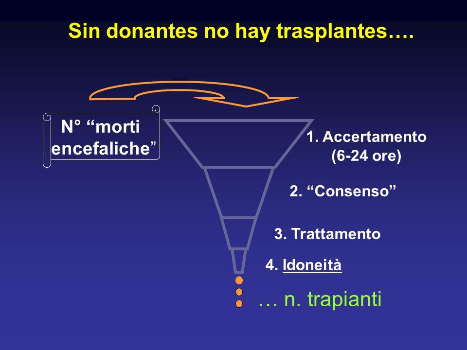 Sin donantes no hay trasplantes….