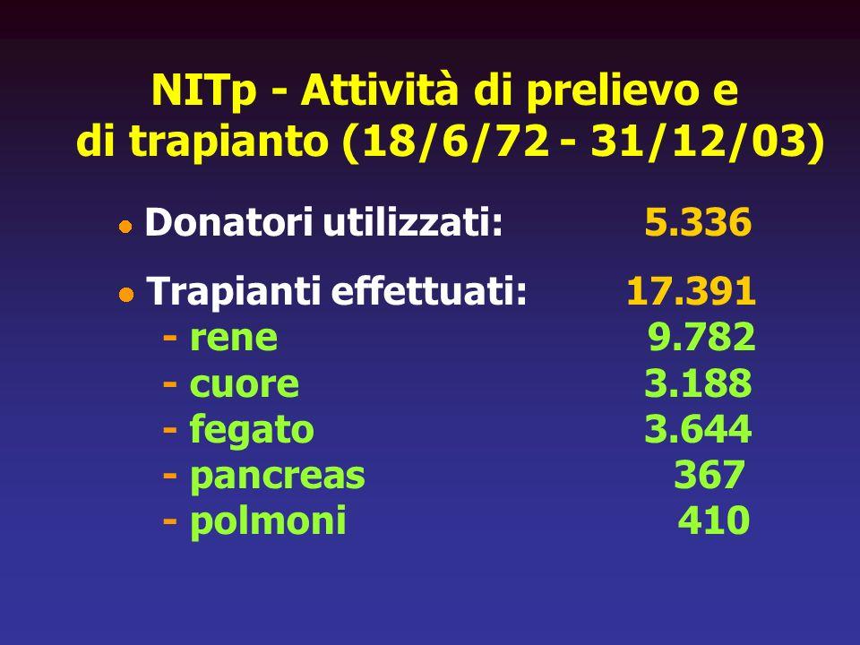 NITp - Attività di prelievo e di trapianto (18/6/72 - 31/12/03)