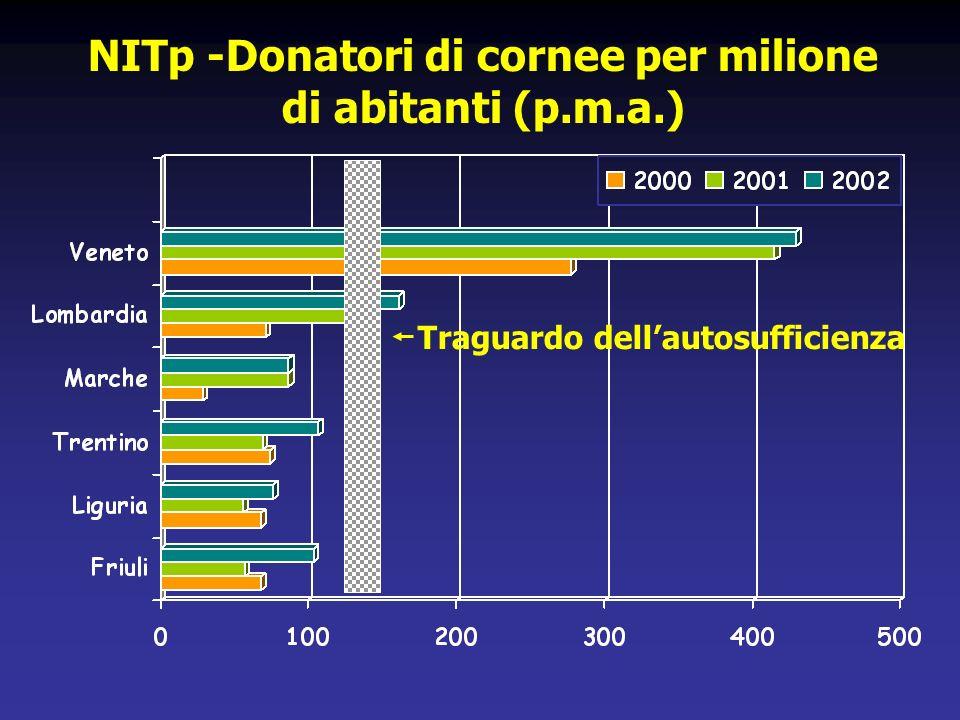 NITp -Donatori di cornee per milione di abitanti (p.m.a.)