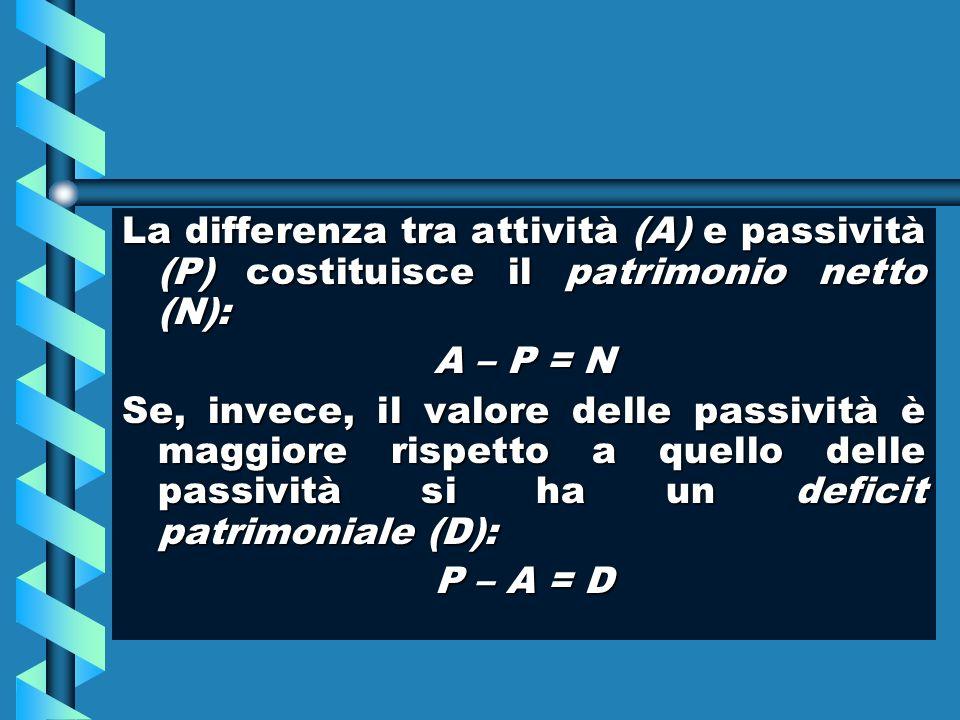 La differenza tra attività (A) e passività (P) costituisce il patrimonio netto (N):