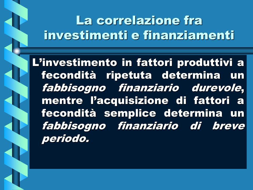 La correlazione fra investimenti e finanziamenti