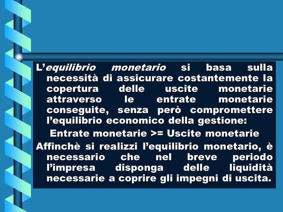 Entrate monetarie >= Uscite monetarie