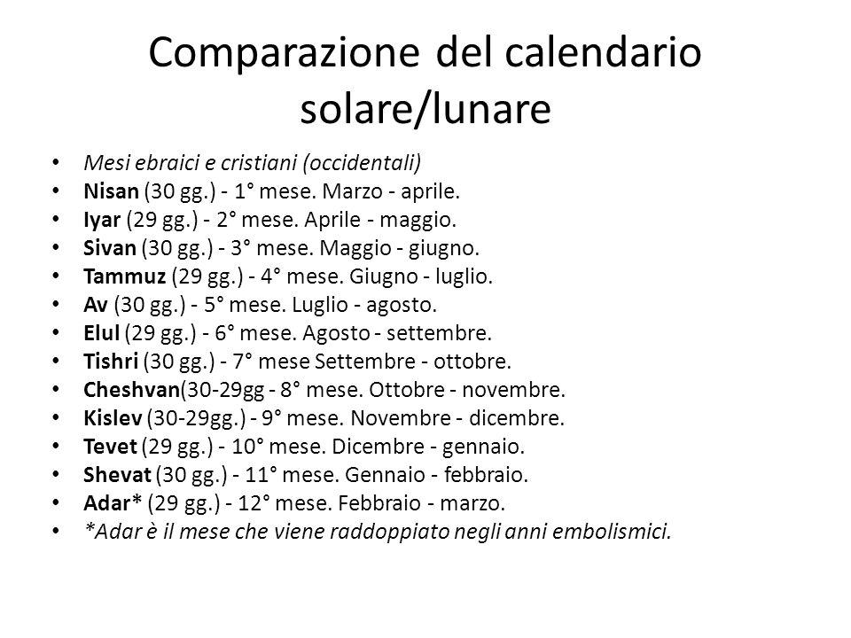 Comparazione del calendario solare/lunare