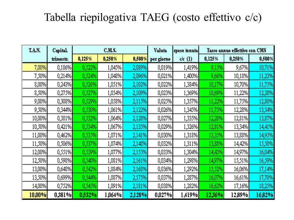 Tabella riepilogativa TAEG (costo effettivo c/c)