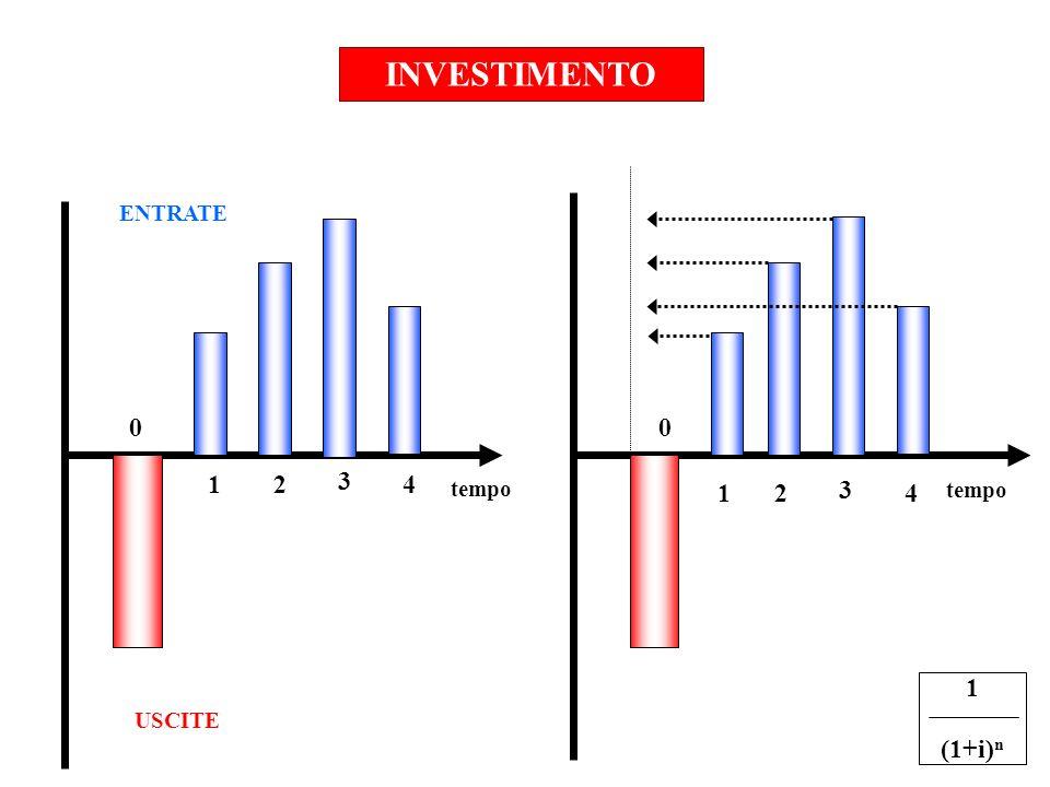 INVESTIMENTO ENTRATE 1 2 3 4 tempo 1 2 3 4 tempo 1 (1+i)n USCITE