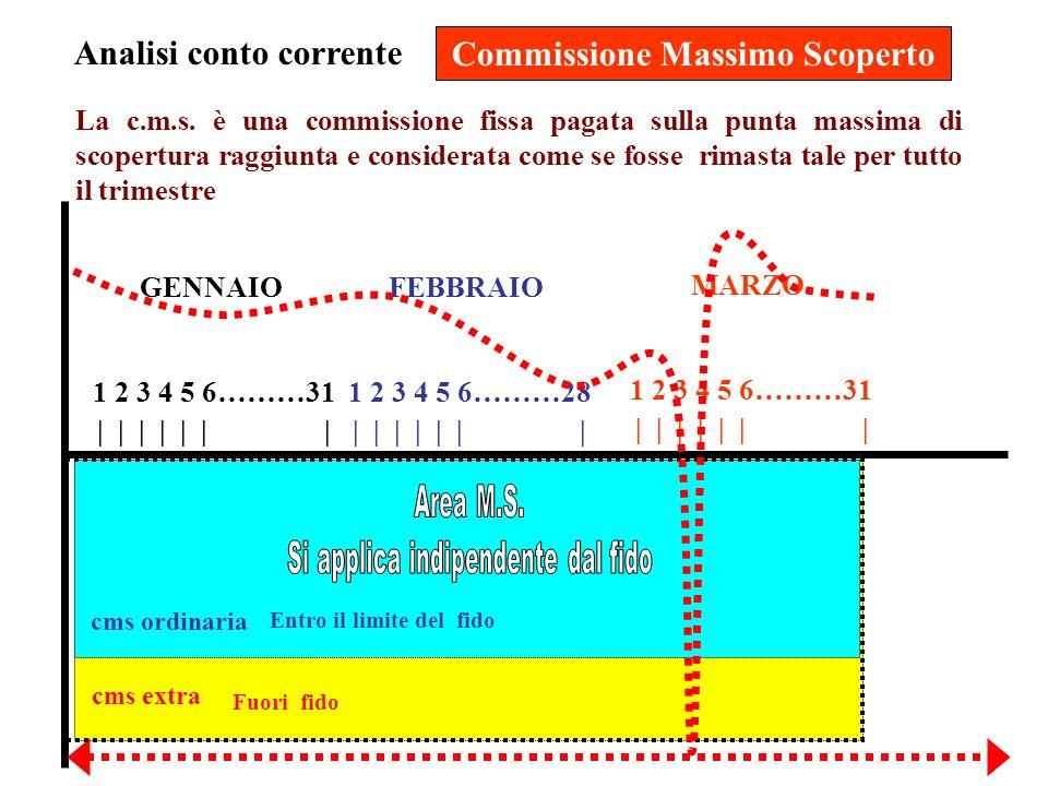 Analisi conto corrente Commissione Massimo Scoperto