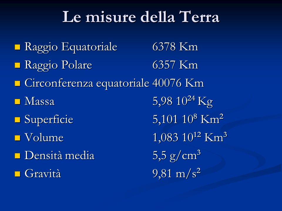 Le misure della Terra Raggio Equatoriale 6378 Km Raggio Polare 6357 Km