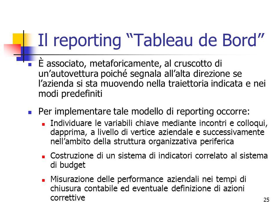 Il reporting Tableau de Bord