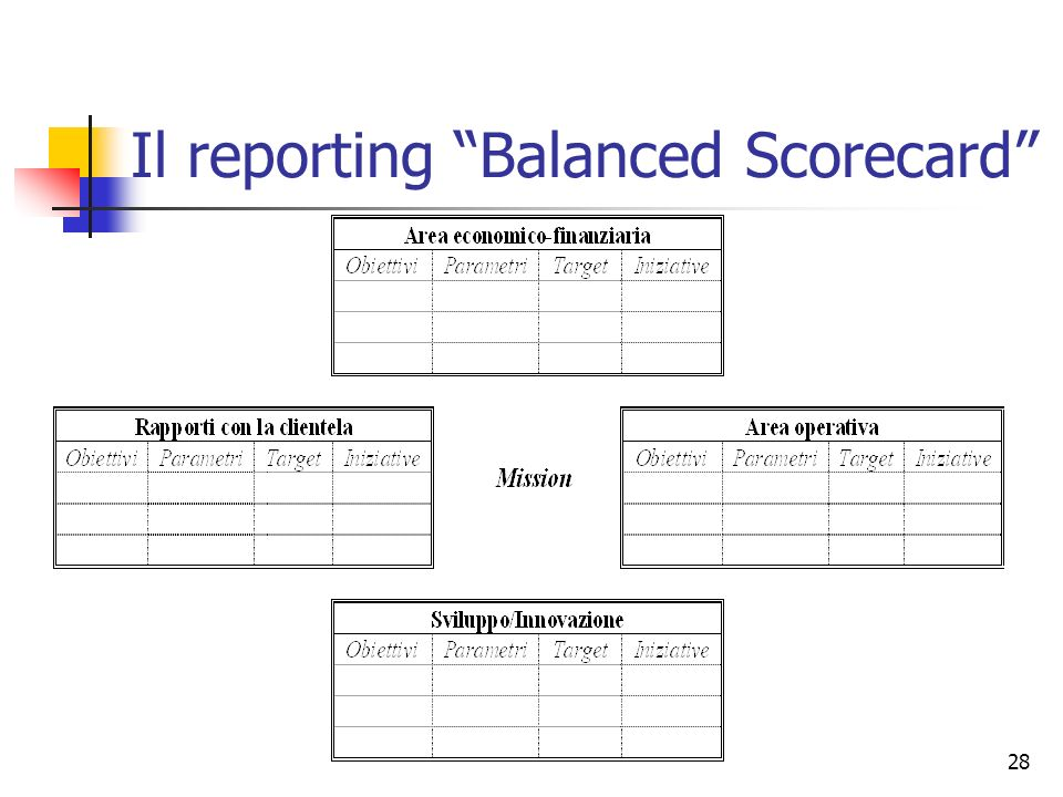 Il reporting Balanced Scorecard