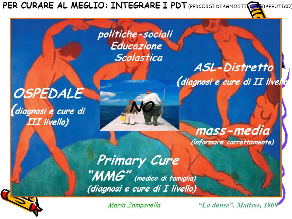 NO OSPEDALE (diagnosi e cure di III livello) mass-media Primary Cure