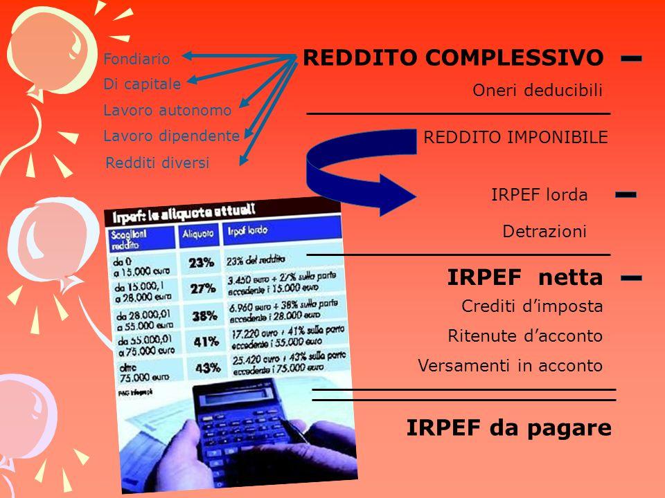 REDDITO COMPLESSIVO IRPEF netta IRPEF da pagare Oneri deducibili