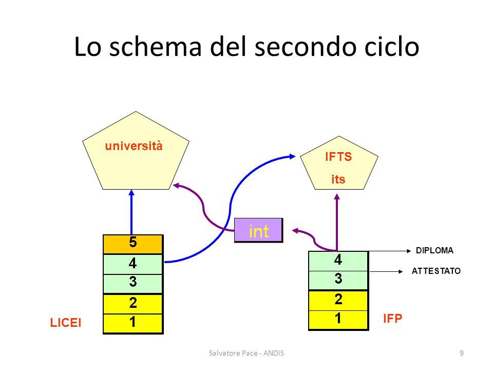 Lo schema del secondo ciclo