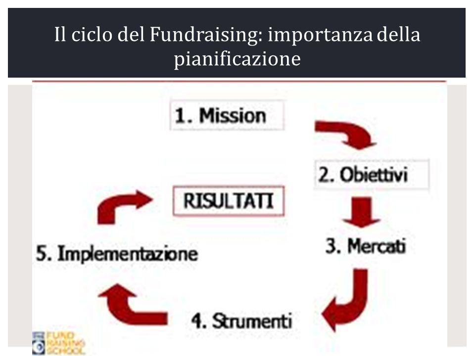 Il ciclo del Fundraising: importanza della pianificazione