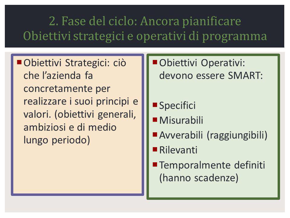 2. Fase del ciclo: Ancora pianificare Obiettivi strategici e operativi di programma