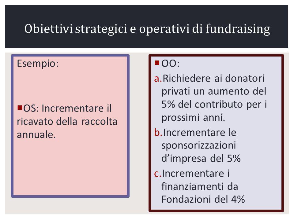 Obiettivi strategici e operativi di fundraising