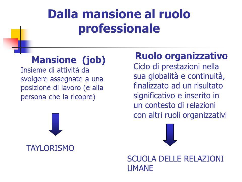 Dalla mansione al ruolo professionale