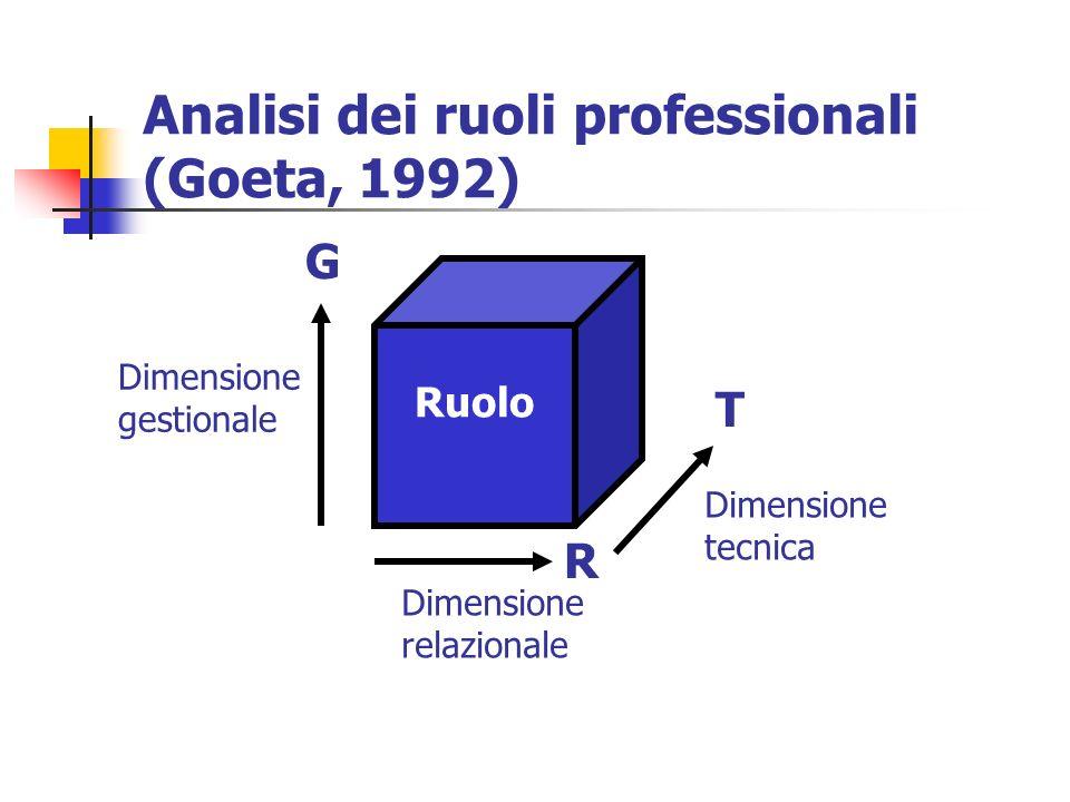 Analisi dei ruoli professionali (Goeta, 1992)